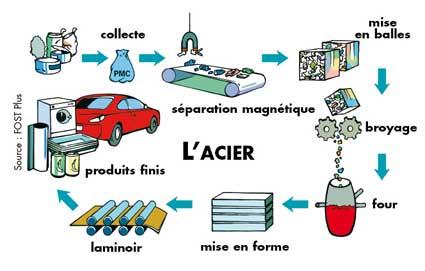 FABRICATION DE LACIER PDF DOWNLOAD
